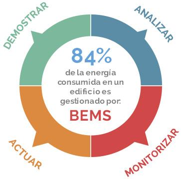 84% de la energía consumida en un edificio es gestionado por BEMS